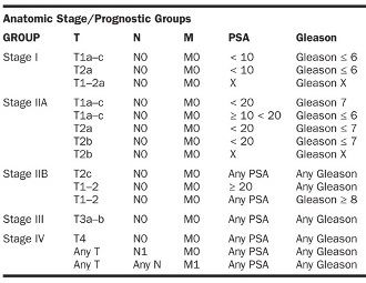 Соотношение классификации TNM и шкалы Глисона